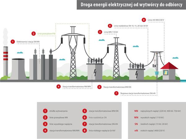Droga energii elektrycznej od wytwórcy do odbiorcy